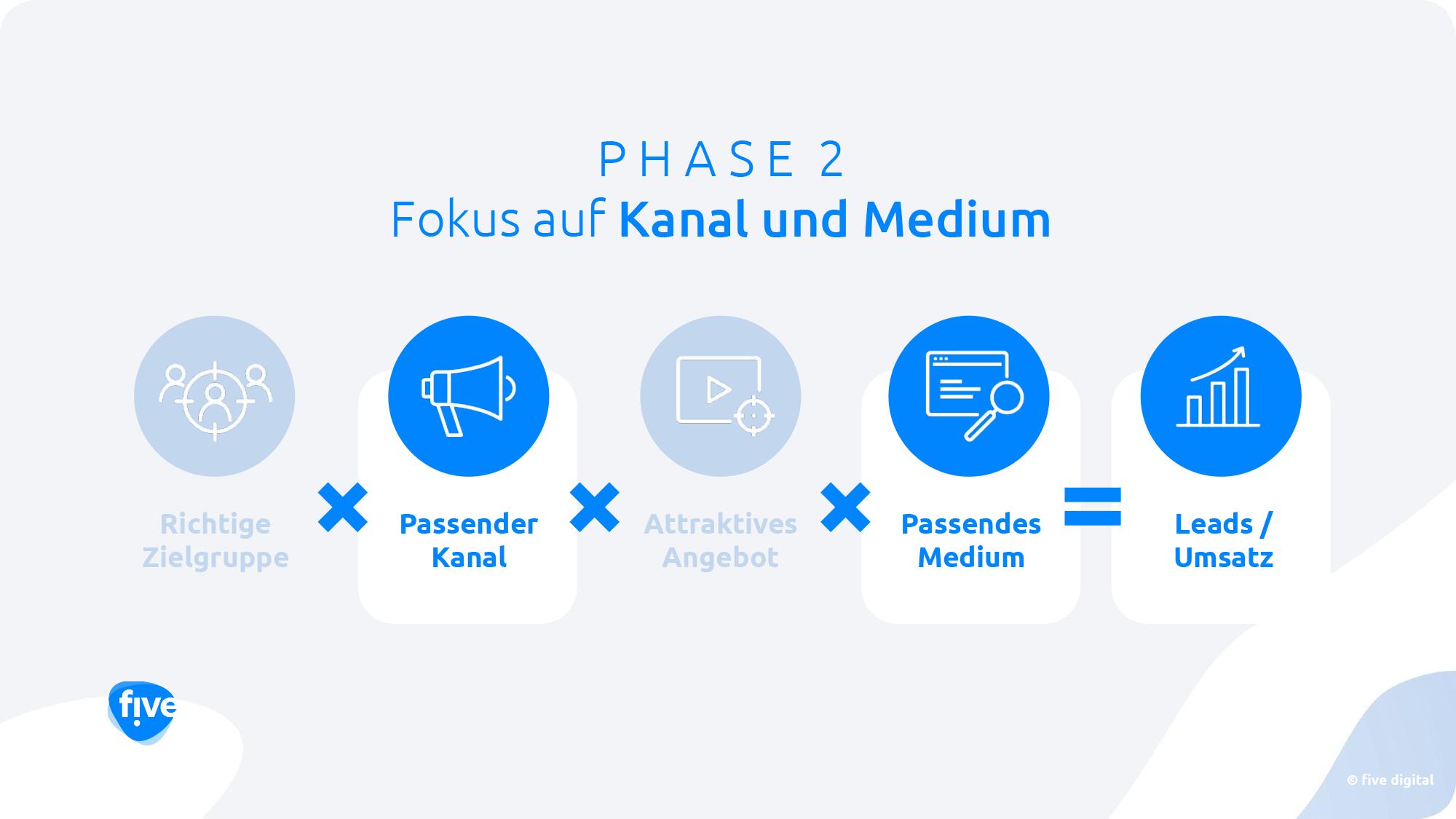 Leadgenerierung Formel - Phase 2_five digital