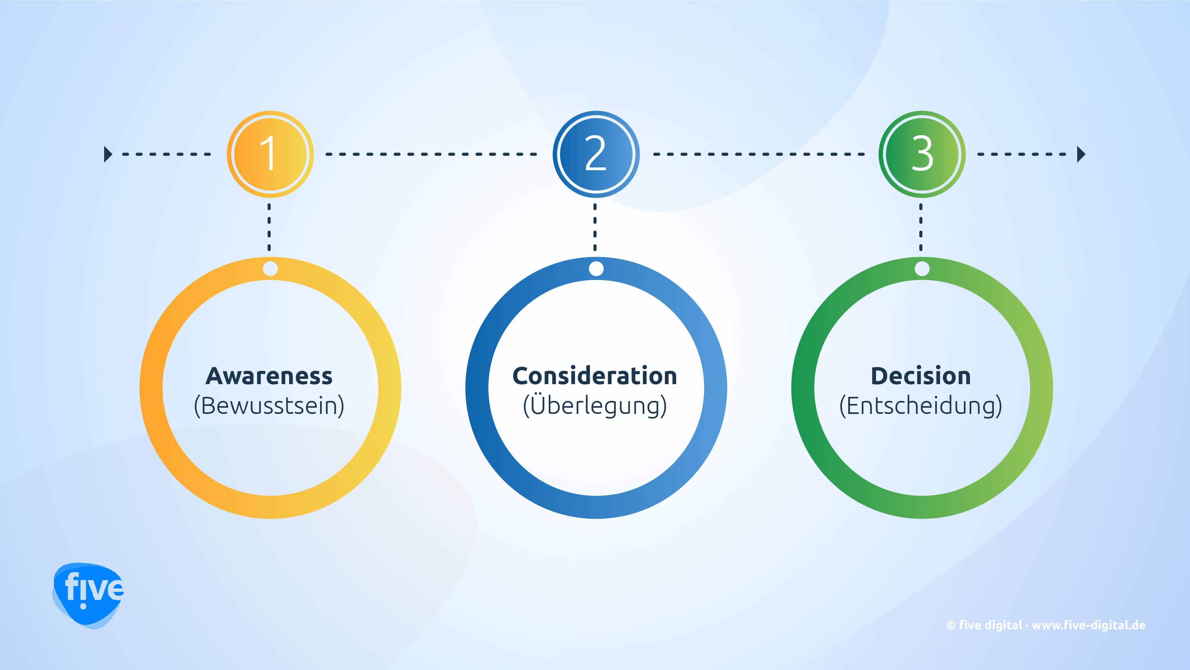 Mit Persona und Customer Journey die Zielgruppe richtig verstehen